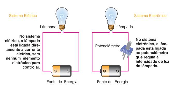Circuito Eletronico : Dream inc creating dreams a circuitos eletrônicos