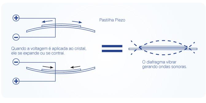 Resultado de imagem para pastilha piezoeletrico